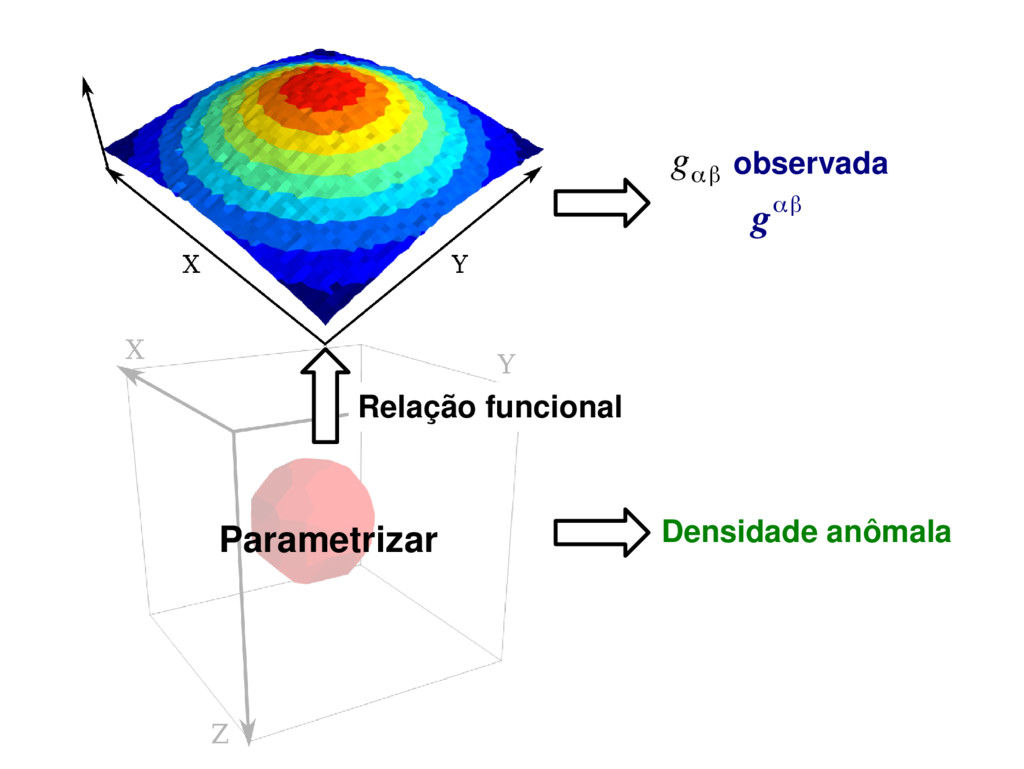 Parametrizar observada g αβ gαβ Densidade anôma...
