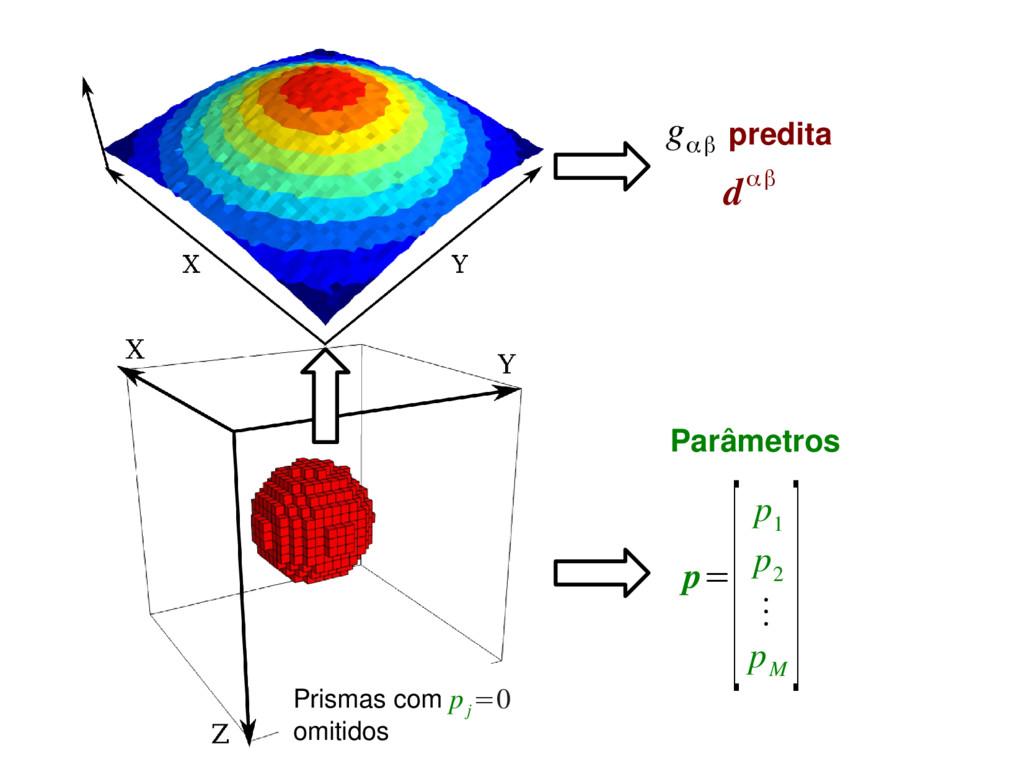 p= [p 1 p 2 ⋮ p M ] Parâmetros Prismas com omit...