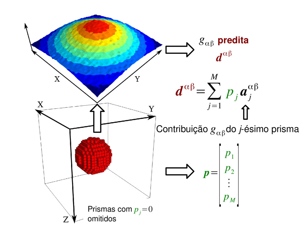 p= [p 1 p 2 ⋮ p M ] dαβ=∑ j=1 M p j a j αβ Cont...