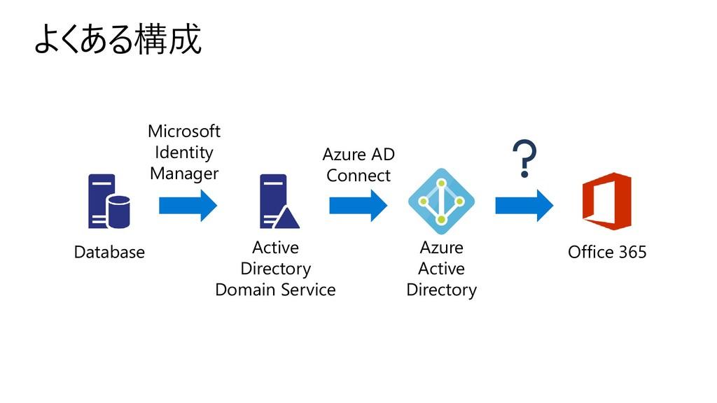よくある構成 Azure Active Directory Active Directory ...