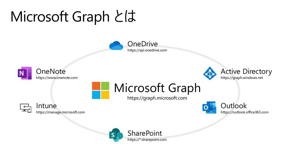 Microsoft Graph とは OneDrive https://api.onedriv...
