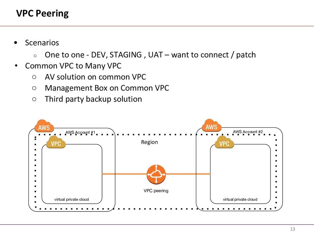 VPC Peering • Scenarios ○ One to one - DEV, STA...