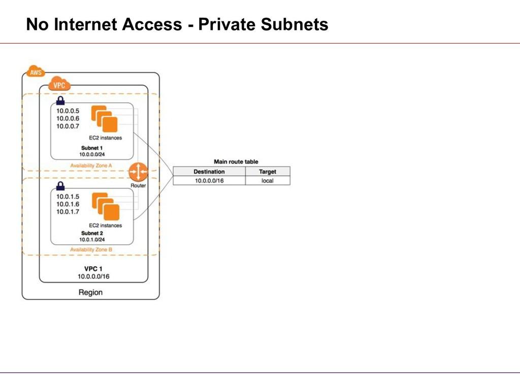 No Internet Access - Private Subnets