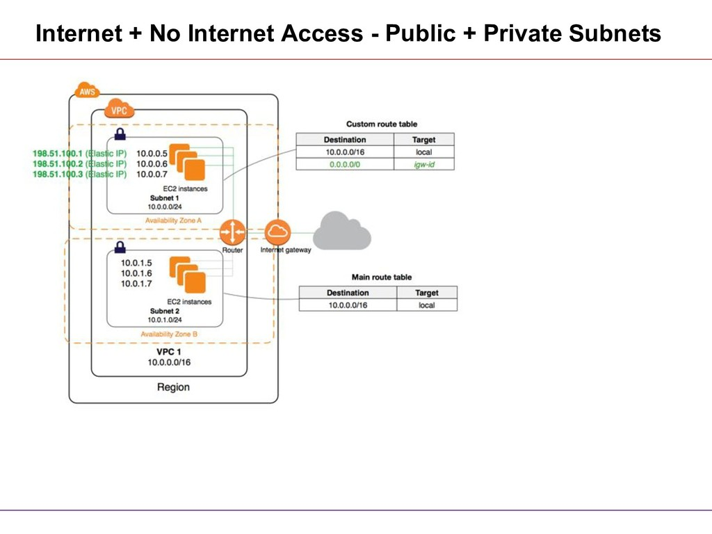 Internet + No Internet Access - Public + Privat...