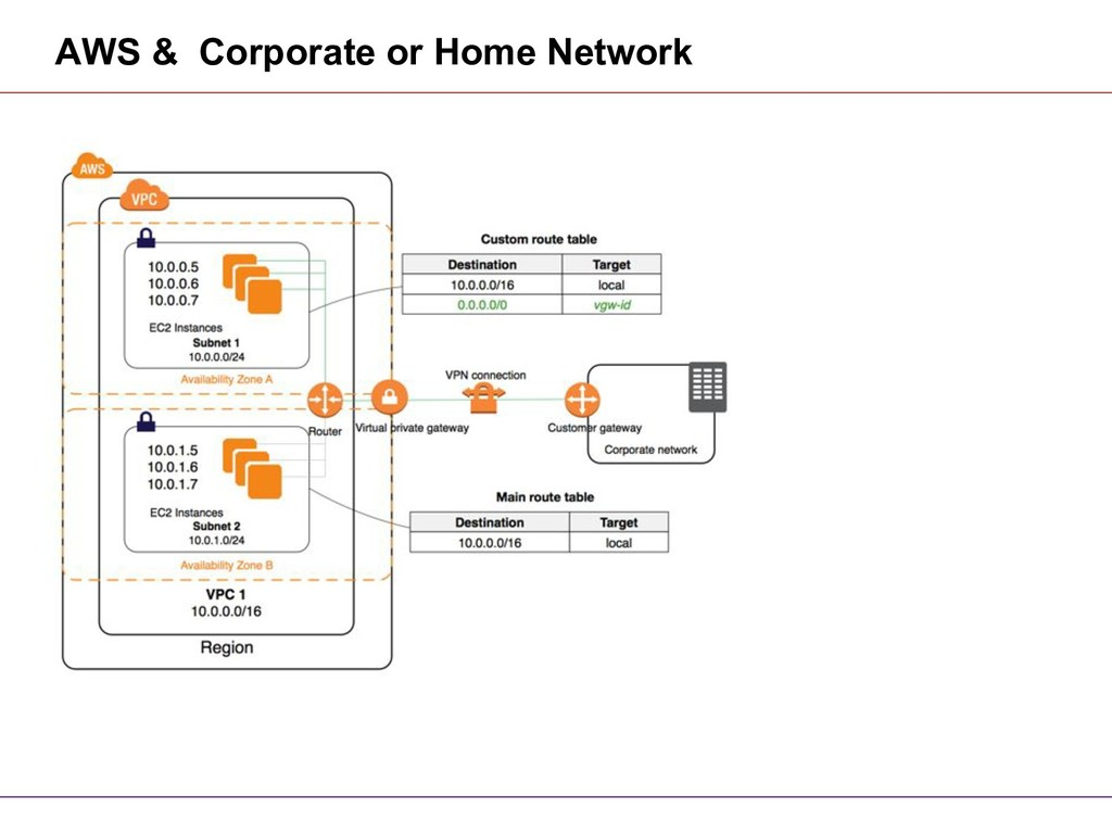 AWS & Corporate or Home Network