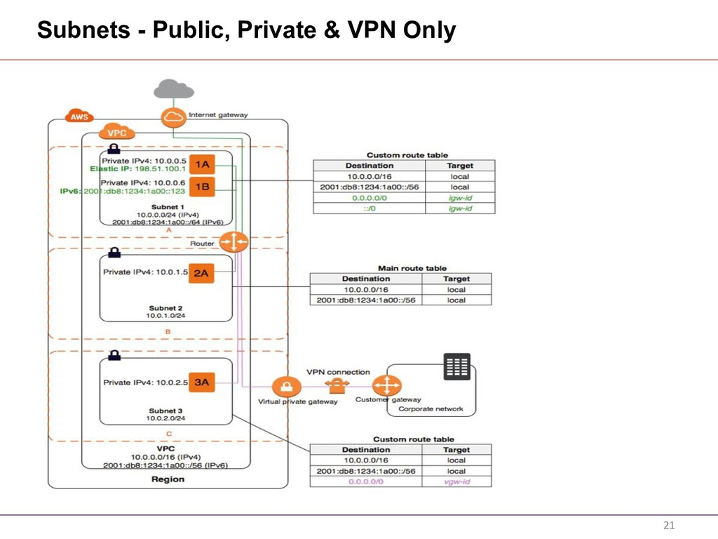 Subnets - Public, Private & VPN Only 21