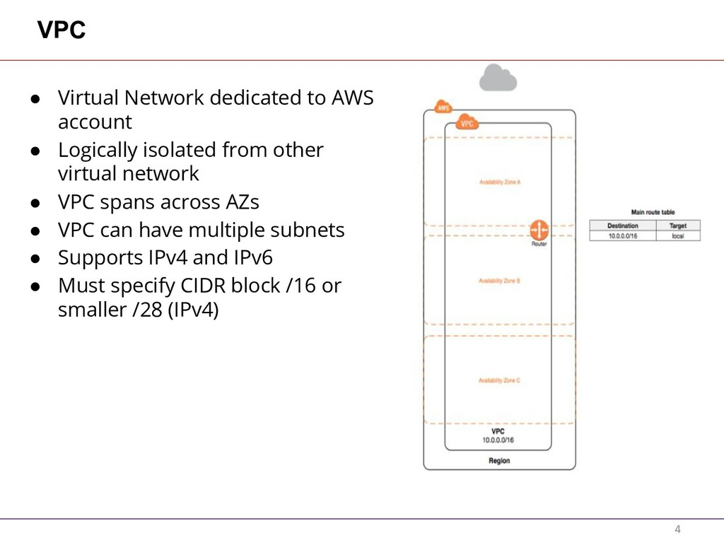 VPC ● Virtual Network dedicated to AWS account ...