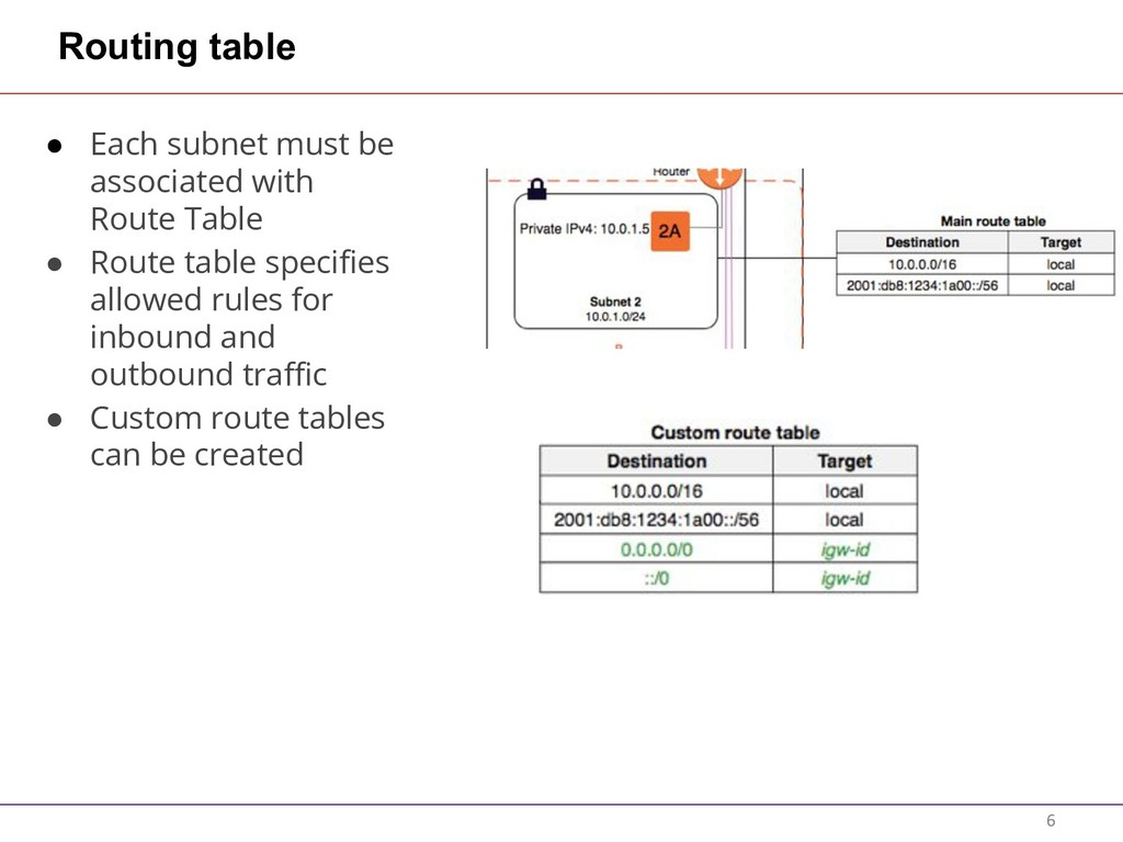 Routing table ● Each subnet must be associated ...
