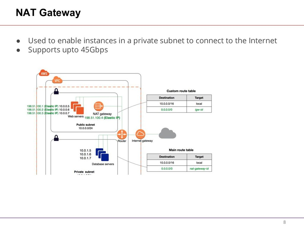 NAT Gateway ● Used to enable instances in a pri...
