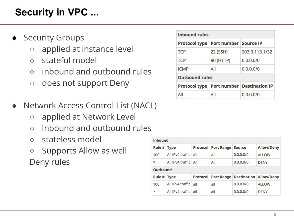 Security in VPC ... ● Security Groups ○ applied...