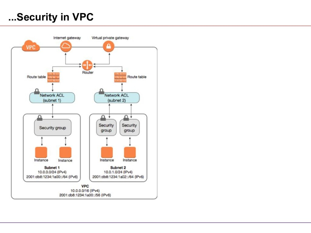 ...Security in VPC