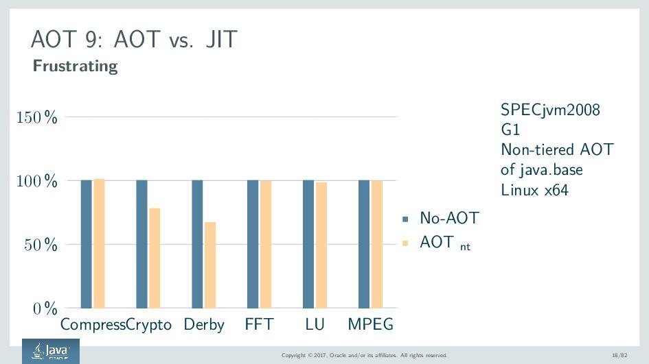 AOT 9: AOT vs. JIT Frustrating CompressCrypto D...