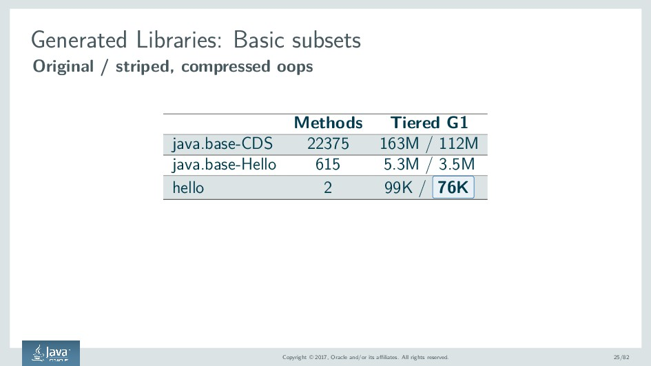 Generated Libraries: Basic subsets Original / s...