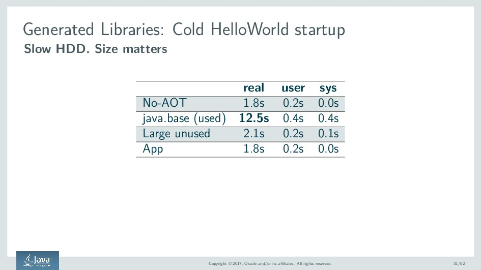 Generated Libraries: Cold HelloWorld startup Sl...