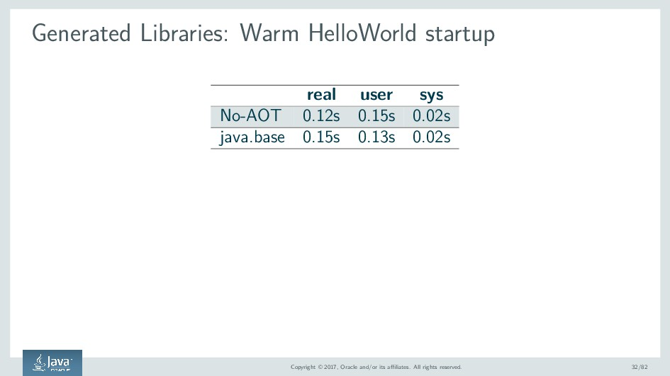 Generated Libraries: Warm HelloWorld startup re...