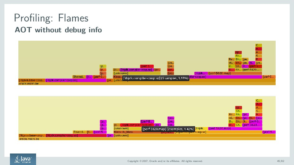 Profiling: Flames AOT without debug info Copyri...