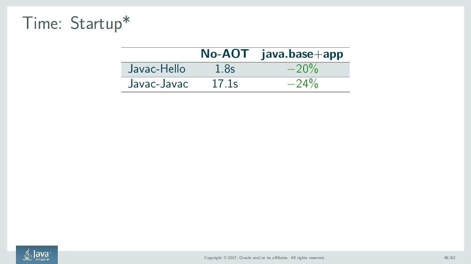 Time: Startup* No-AOT java.base+app Javac-Hello...