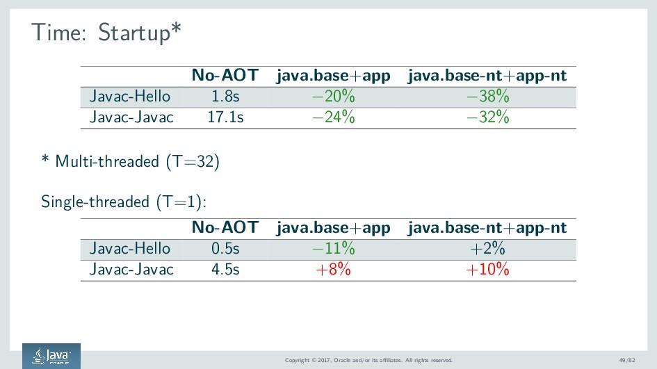 Time: Startup* No-AOT java.base+app java.base-n...