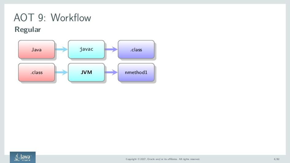 AOT 9: Workflow Regular Java javac .class .clas...