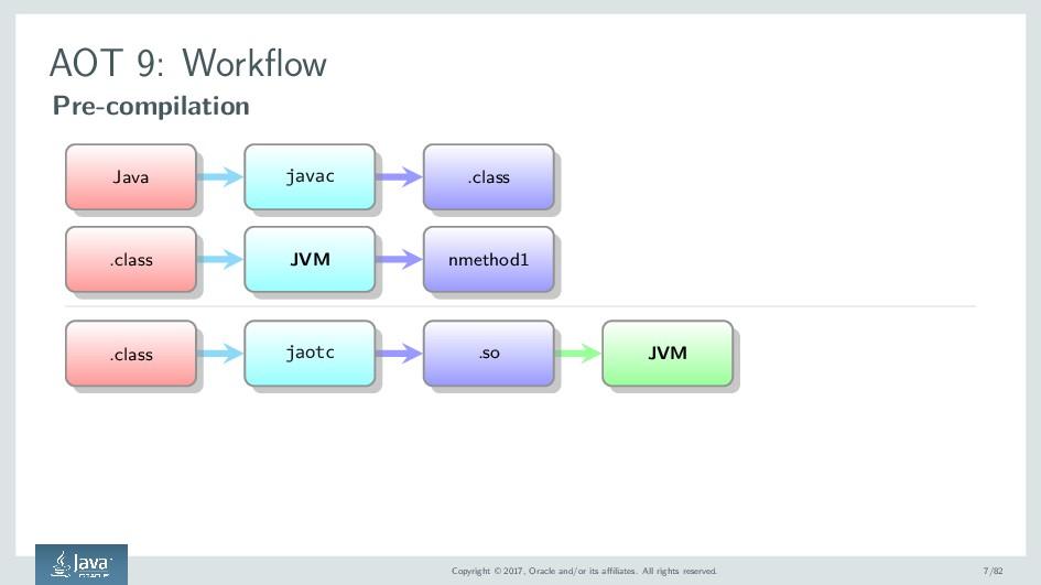 AOT 9: Workflow Pre-compilation Java javac .cla...