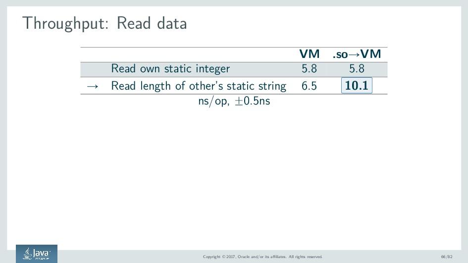 Throughput: Read data VM .soÑVM Read own static...