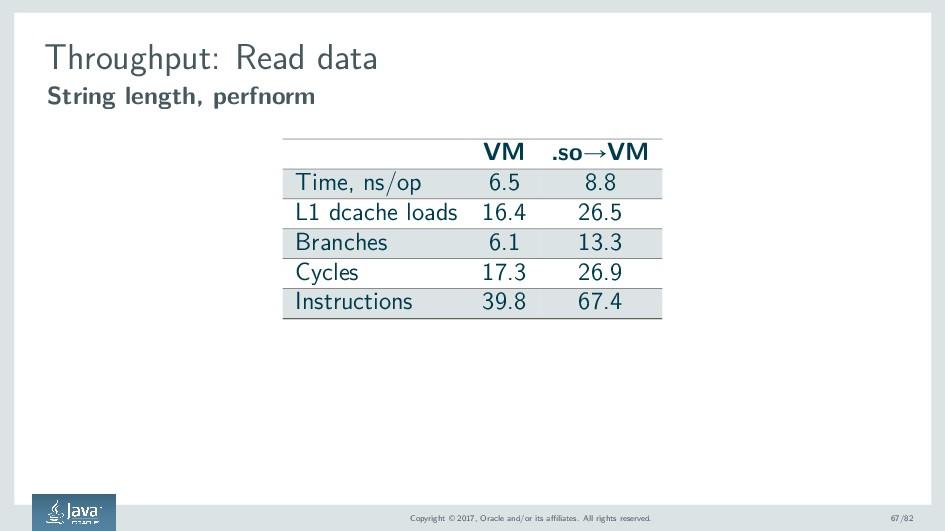 Throughput: Read data String length, perfnorm V...