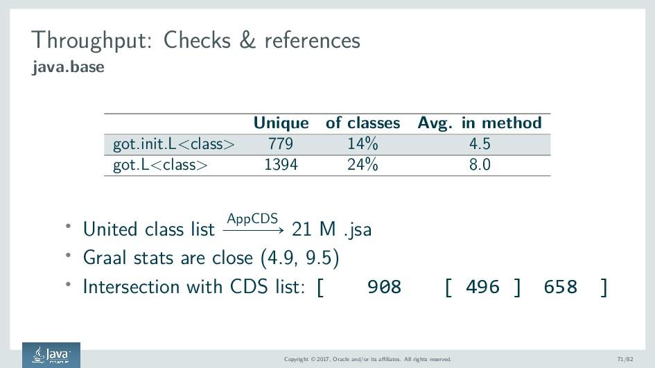 Throughput: Checks & references java.base Uniqu...