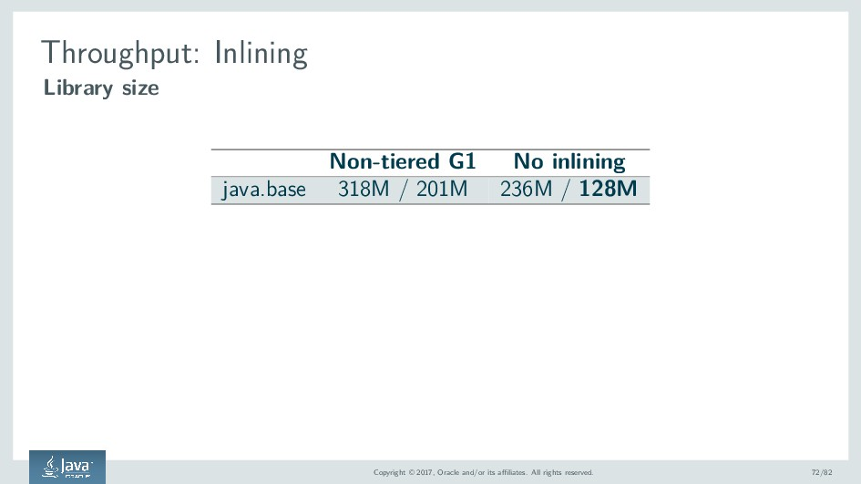 Throughput: Inlining Library size Non-tiered G1...