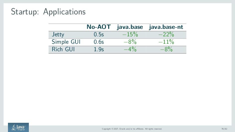 Startup: Applications No-AOT java.base java.bas...