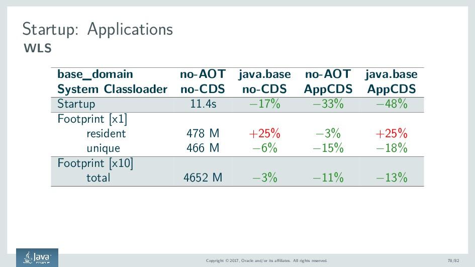 Startup: Applications WLS base_domain no-AOT ja...