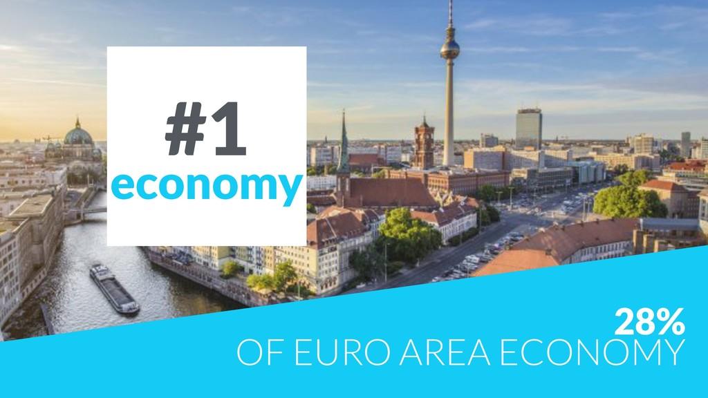 28%  OF EURO AREA ECONOMY #1 economy