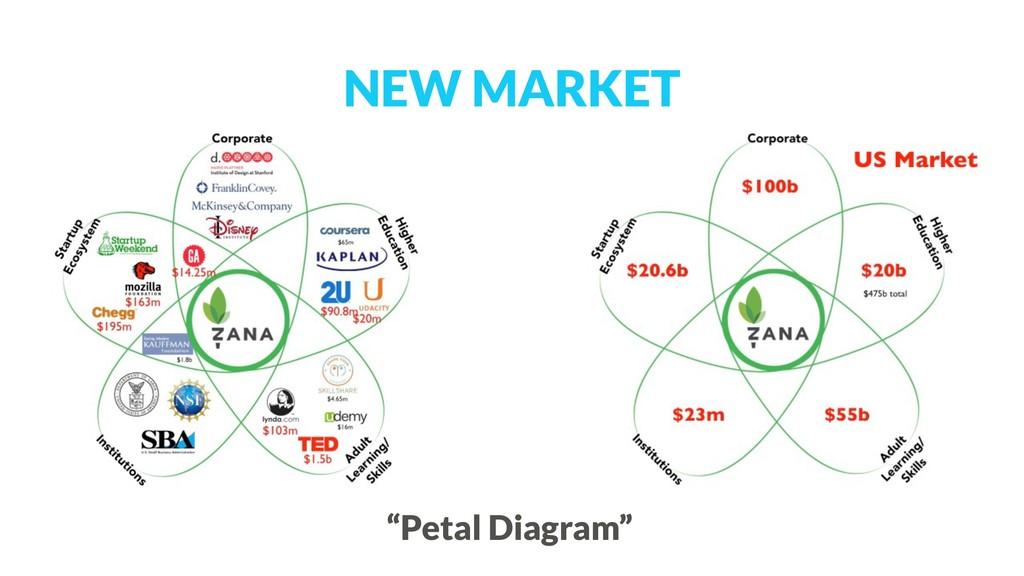 """NEW MARKET """"Petal Diagram"""""""