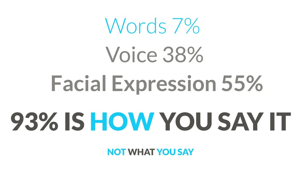 Words 7% Voice 38% Facial Expression 55%  93%...