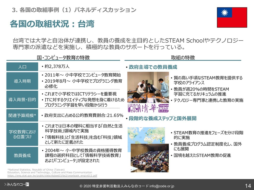 14 © 2020 特定非営利活動法人みんなのコード info@code.or.jp 各国の取...