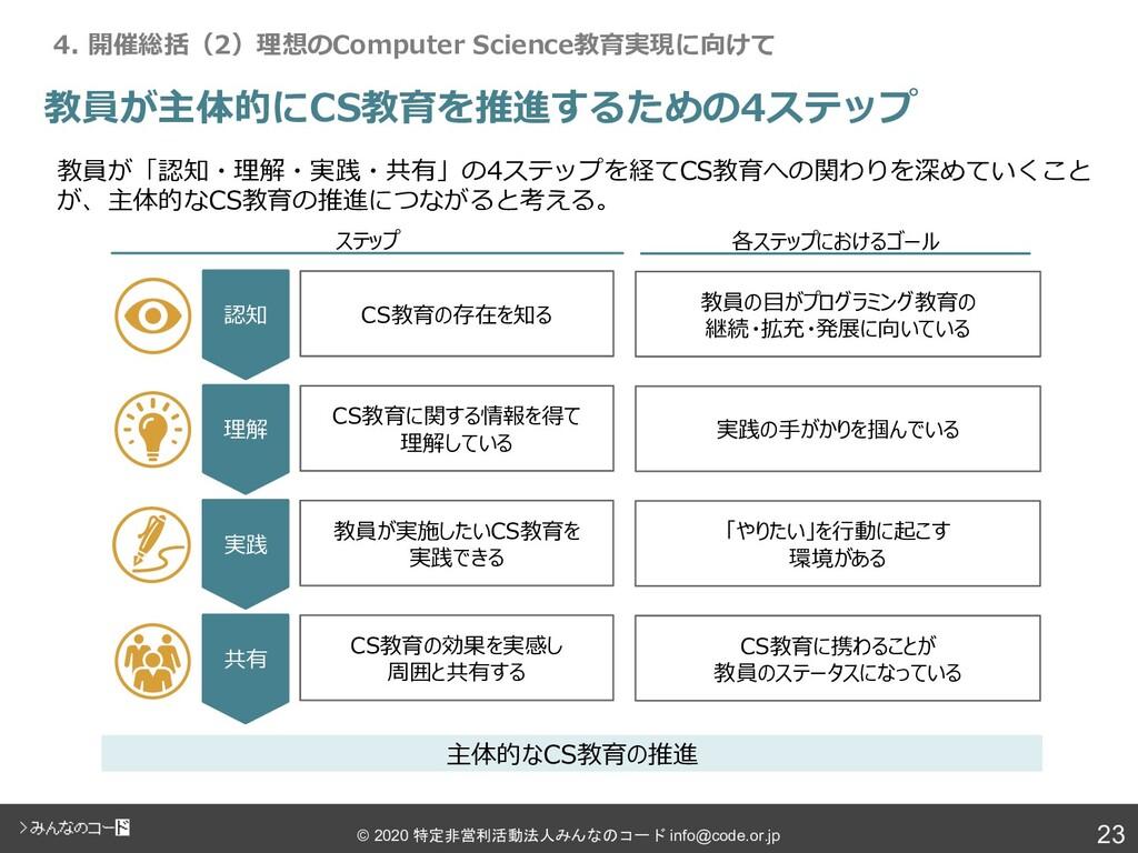 23 © 2020 特定非営利活動法人みんなのコード info@code.or.jp 教員が主...