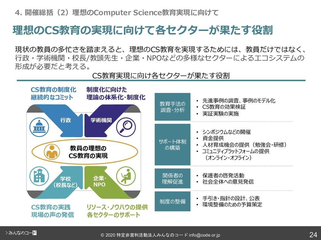 24 © 2020 特定非営利活動法人みんなのコード info@code.or.jp 理想のC...
