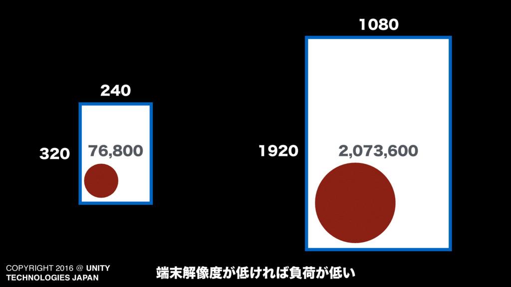 COPYRIGHT 2016 @ UNITY TECHNOLOGIES JAPAN  ...