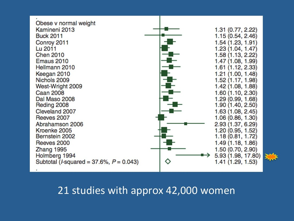 21 studies with approx 42,000 women