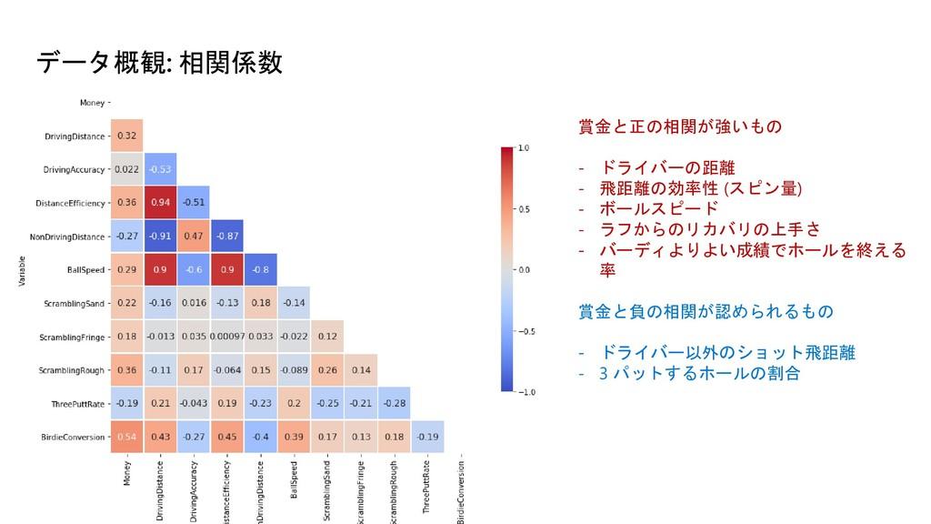 データ概観: 相関係数 賞金と正の相関が強いもの - ドライバーの距離 - 飛距離の効率性 (...