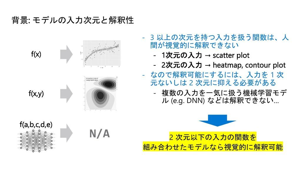 背景: モデルの入力次元と解釈性 - 3 以上の次元を持つ入力を扱う関数は、人 間が視覚的に解...