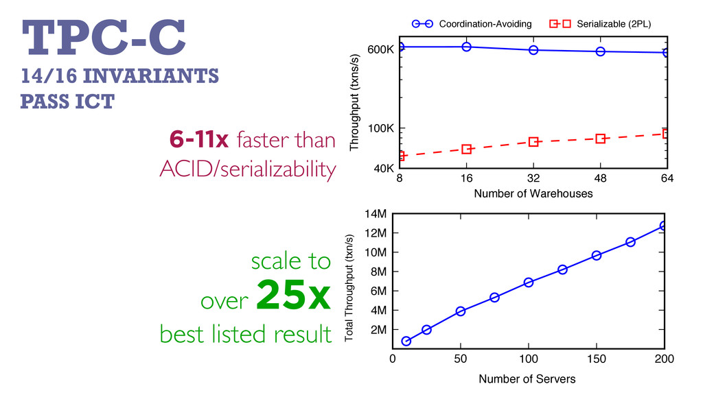14/16 INVARIANTS PASS ICT TPC-C scale to over 2...