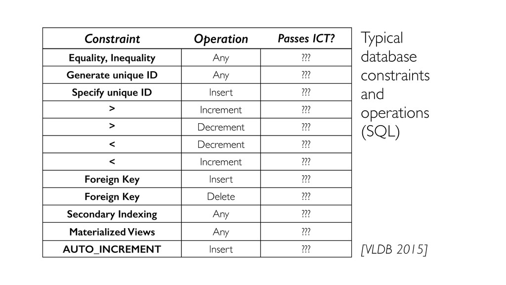 Constraint Operation Passes ICT? Equality, Ineq...