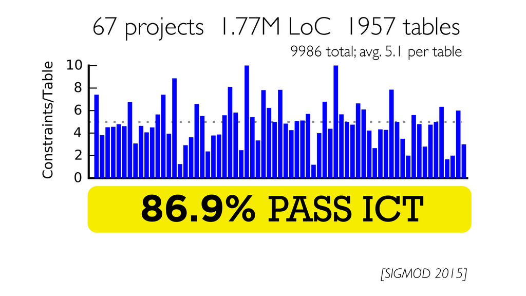 67 projects 1.77M LoC 1957 tables 9986 total; a...