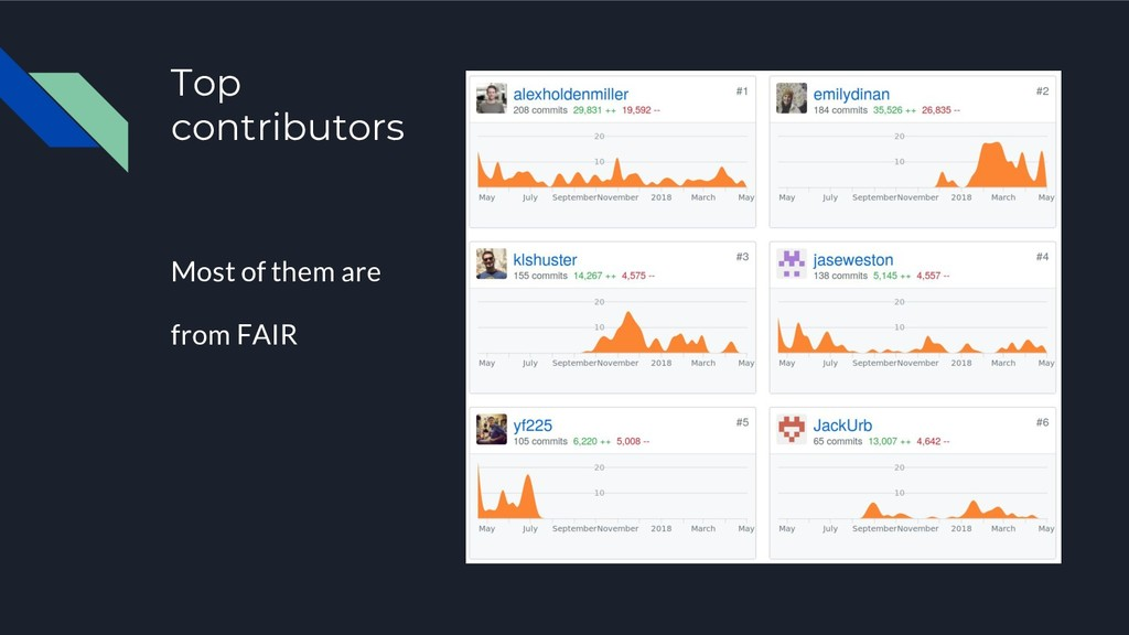 Top contributors Most of them are from FAIR