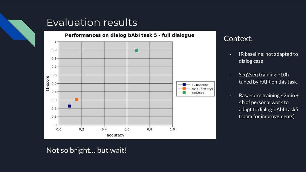 Evaluation results Not so bright… but wait! Con...
