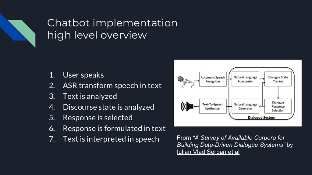 Chatbot implementation high level overview 1. U...