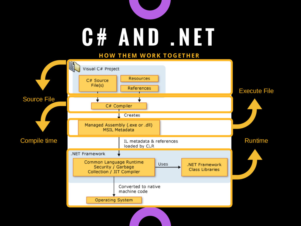 C # A N D . N E T HOW THEM WORK TOGETHER Runtim...