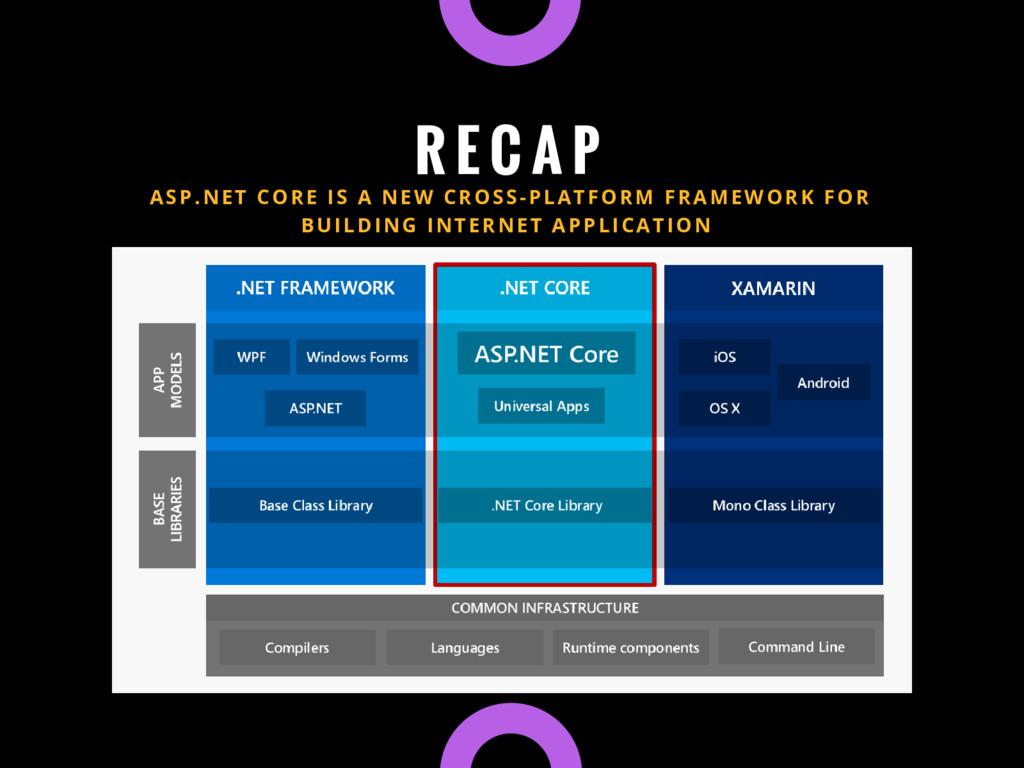 R E C A P ASP.NET CORE IS A NEW CROSS-PLATFORM ...