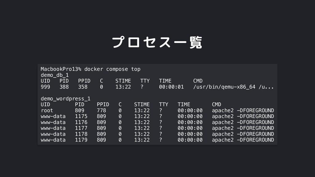 プロセス一覧 MacbookPro13% docker compose top demo_db...