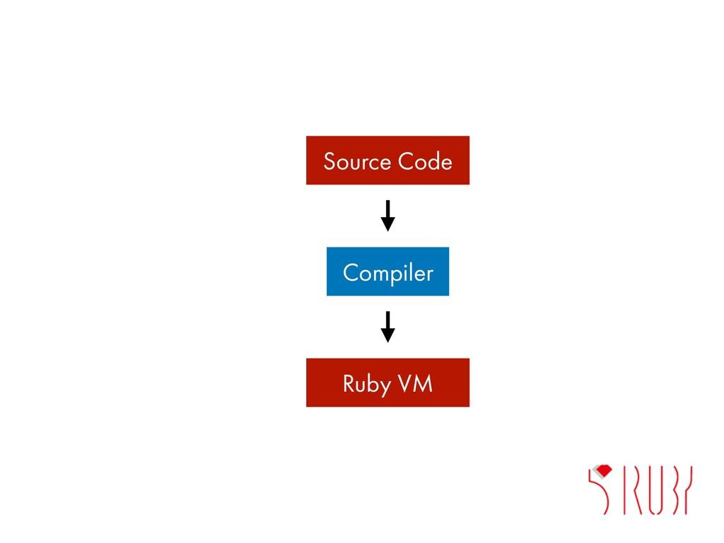 Compiler Source Code Ruby VM